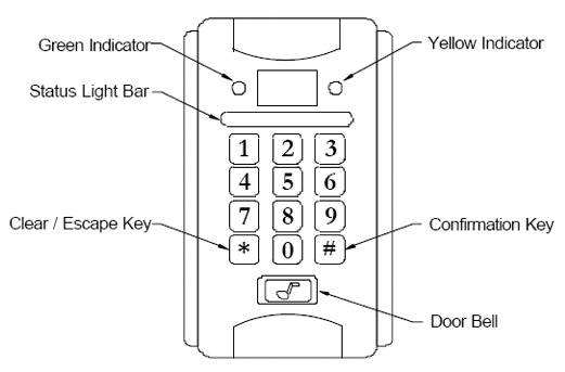 Proxy Card Reader