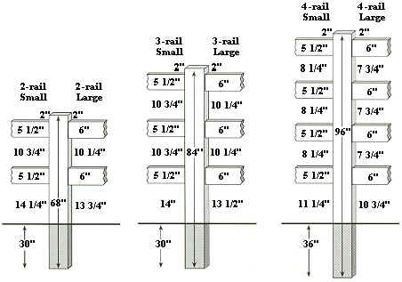 Post and Rail Installation Depth Specifications